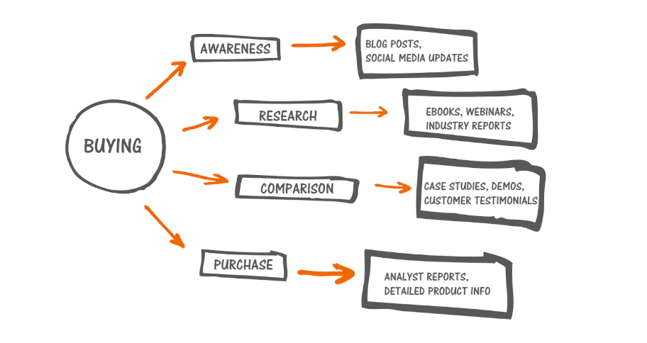 how to build a content strategy - map content to buying cycle