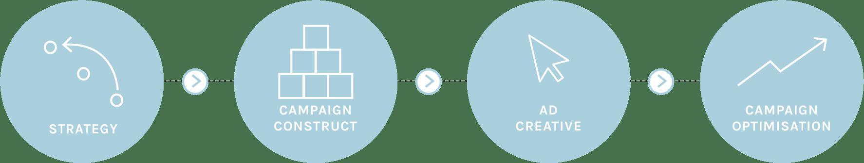Google Ads - Bamler Agency Approach & Implementation