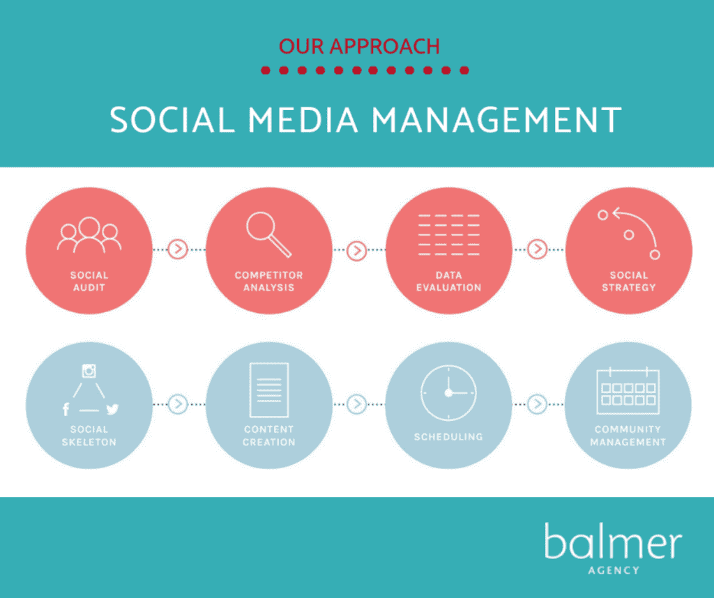 Infographic showing data evaluation as part of the Balmer social media management process