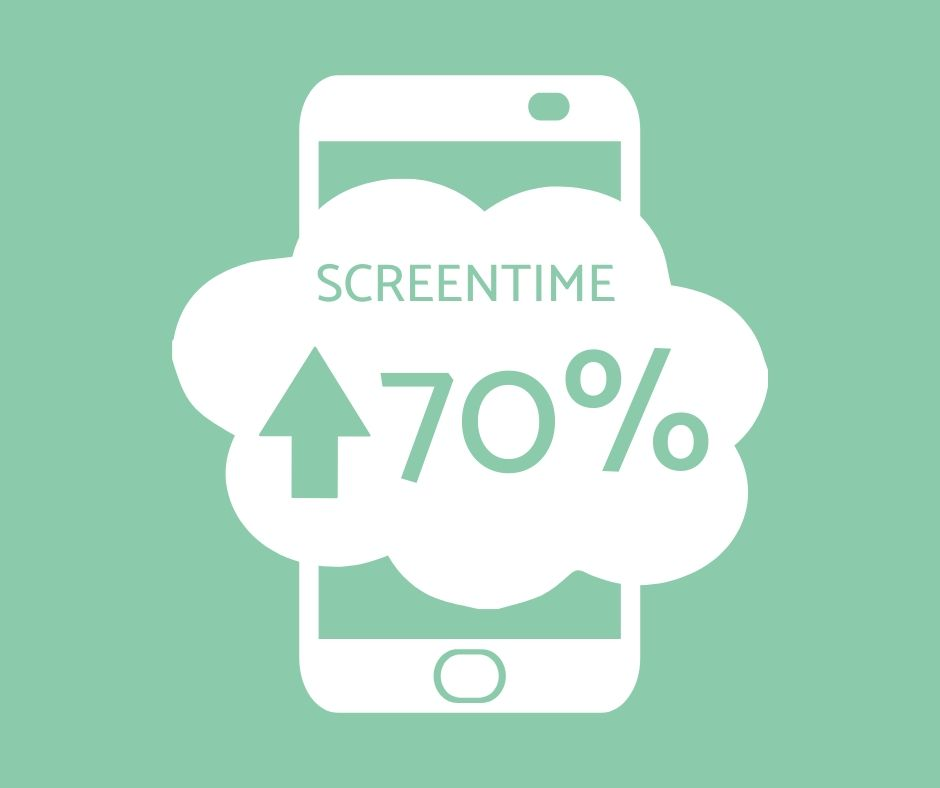 "Image of smartphone with the stat ""Screentime is up by 70%"""